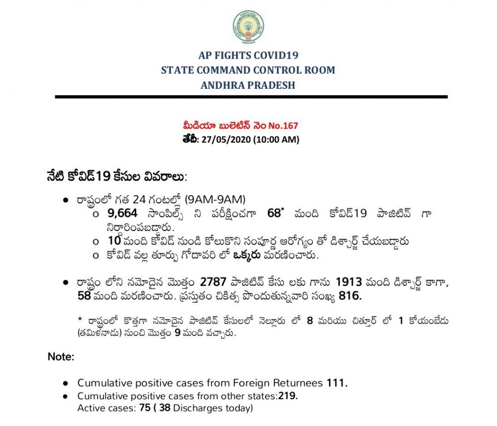 may 27 andhra pradesh corona cases update